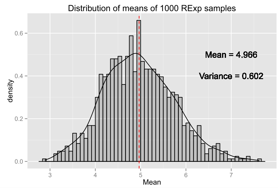 Verifying the Central Limit Theorem with R