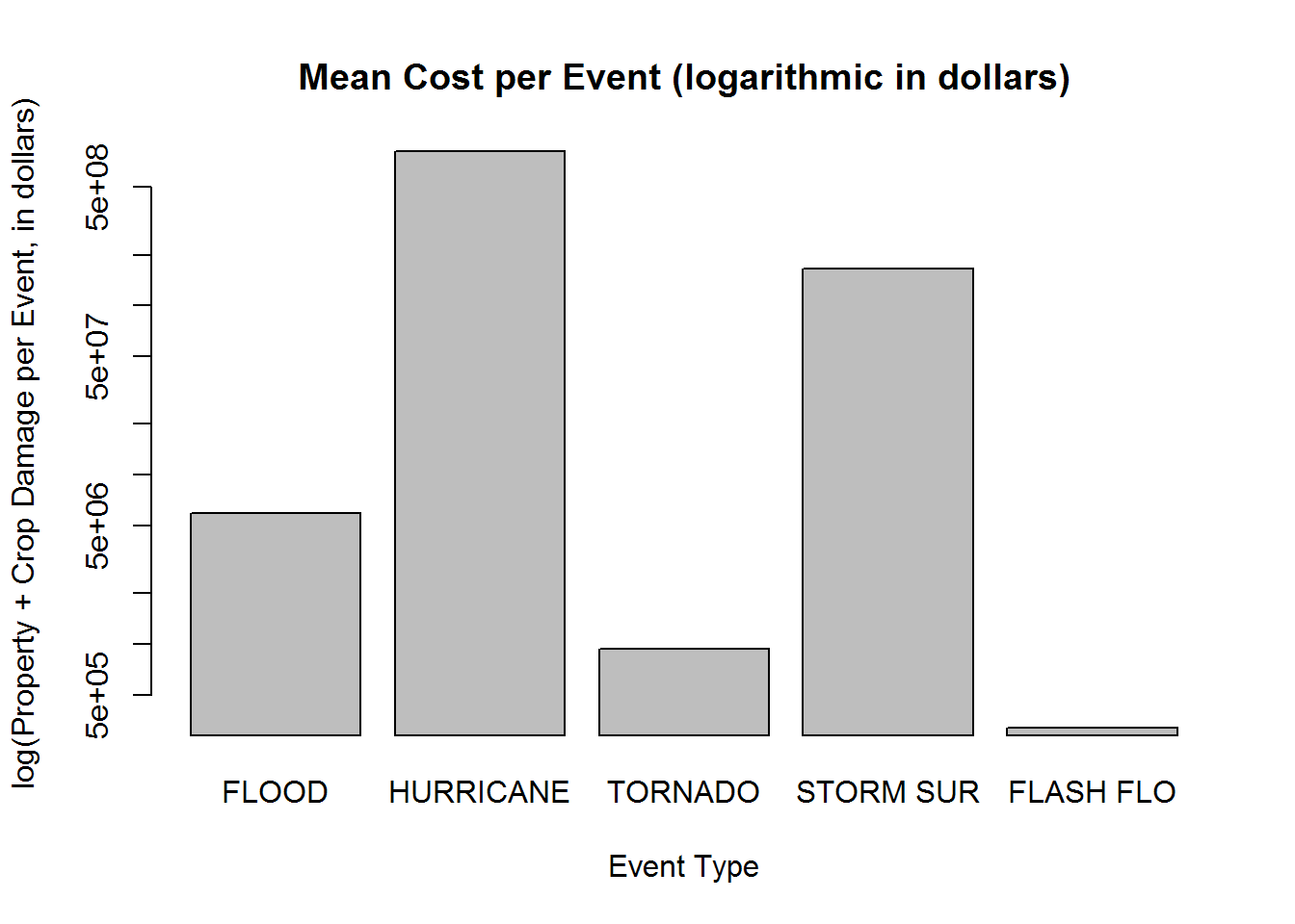 Economic Effects of Weather Events with R